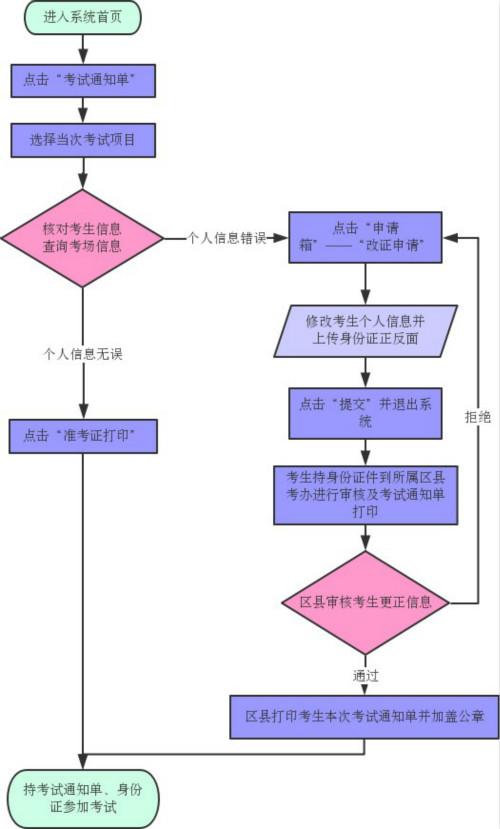 2021年10月天津自考准考证怎么打印?